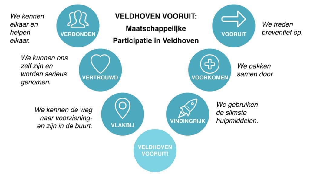 6V's van Veldhoven